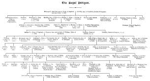 royal bloodline england family tree beatiful tree royal family tree are you descended from royalty