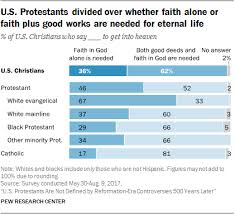 U S Protestants Are Not Defined By Reformation Era