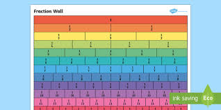 Fraction Wall Large Display Poster Teacher Made