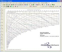Mollier Chart Diagram Hvac Psychrometric Analysis Software