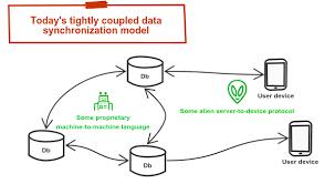 Data Sync A Vendor Neutral Open Approach To Decoupled Data Synchronization