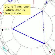 Saturn Direct Equinox Chart Jupiter Neptune Square
