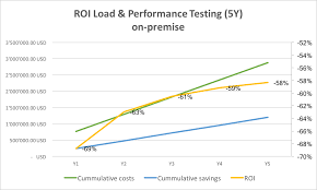 Roi Chart Roi Comparison Cloud Vs On Premises Load Testing Tools