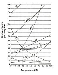 Reading A Solubility Chart Using Solubility Graph Find Which Soluble Is Least Soluble