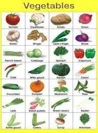 vegetables names hindi to english name hindi english apps on google playrhplaygoogle fruit names in hindi
