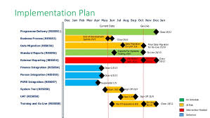 Simple Programme Gantt Chart With Rag Status
