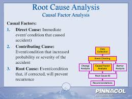Causal Factor Charting Ppt Accident Investigation Root Cause Analysis Powerpoint