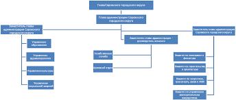 Реферат Информационные технологии в государственном муниципальном  Информационные технологии в государственном муниципальном управлении