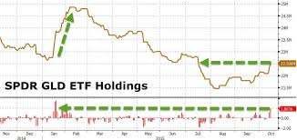 Spdr Gold Trust Etf Gld Holdings Surge Most In 9 Months