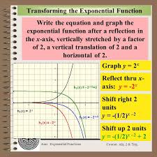 transforming the exponential function