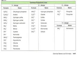 Image Result For Common Polyatomic Ions Polyatomic Ion