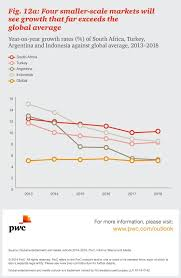 Pin By Pwc On Entertainment Media Challenges