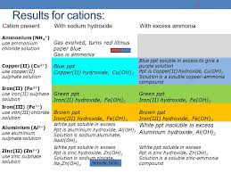 Periodic Table ACCESS TO SCIENCE – CHEMISTRY - PERIODICITY Prepare ...