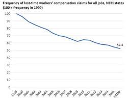 Workers Compensation Injury Chart Trends In Workers Compensation For Industrial Staffing Firms