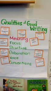 Writing Process Growingeducators