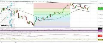 Nifty Ended On A Strong Note Ahead Of Muharat Trading