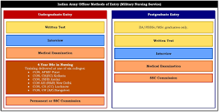 Indian Army Officer Recruitment Selection Boot Camp