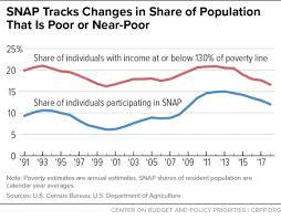 Food Stamp Price Chart Chart Book Snap Helps Struggling Families Put Food On The
