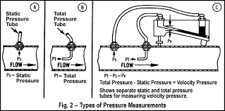 Duct Traverse Chart Air Velocity Measurement Dwyer Instruments