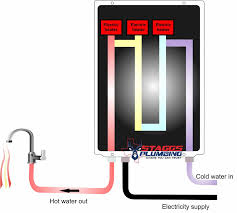 How To Install An Electric Hot Water Heater Electric Tankless Hot Water Heater Installation 469 998 8950