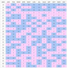 20 Organized Free Mayan Astrology Chart