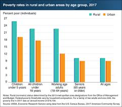 Usda Rural Development Organizational Chart Usda Ers Chart Detail