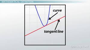 tangent line definition equation