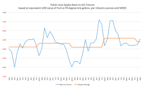 Apple Brix Chart A Better Contracting Method For Europes Juice Apples