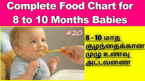 Food Chart For 8 To 10 Months Babies In Tamil