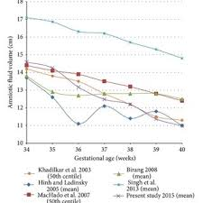 Comparison Of Afi Values At Different Gestational Ages In