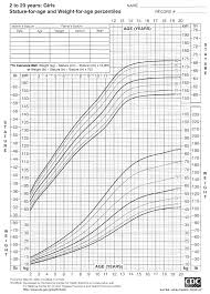 Cdc 2000 Growth Chart 2000 Cdc Growth Charts For The United States Stature For