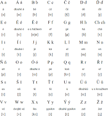 Learn their pronunciation and main rules now. Czech Language Alphabet And Pronunciation