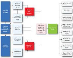 Planning To Plan Flow Chart Workforce Planning Flowchart Download Scientific Diagram