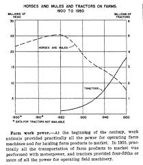 Agricultural Revolution Chart Agricultural Revolution And The Hope Wheat Of World War Ii