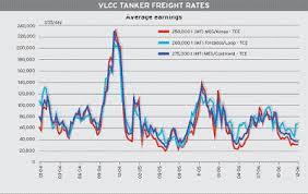 Oil Tankers Vlcc Chart Of Average Earnings Us Day