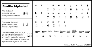 Braille Number Chart Studious Binary Code Alphabet Chart Computer Memory Units