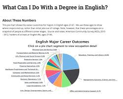Pie Chart Of College Majors What Can I Do With An English Major Connected Departments