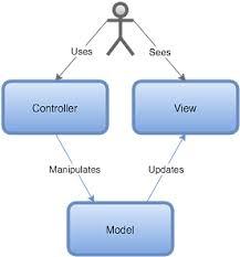 Mvc Pattern Custom API Services MVC Futurice