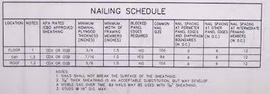 Underlayment Nailing Schedule Chart House Blueprints Notes