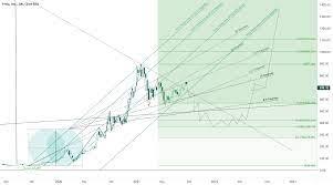 Short Swing Setup for NASDAQ:TSLA ...