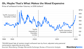 Lumber Futures Chart Trump Gives The Gift Of High Lumber Prices Bloomberg