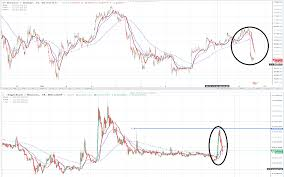 Btcs Chart Bitcoin Btc And Digixdao Dgd Inversely Proportional