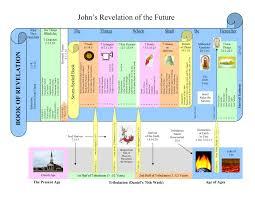 Book Of Revelation Chart Book Of Revelation Chart The Glorious Gospel