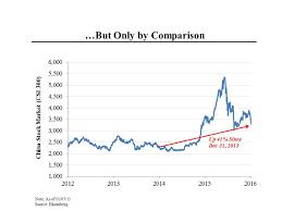 Stock Market 2016 Chart Morning Joe Charts Chinas Stock Market Woes Steve Rattner