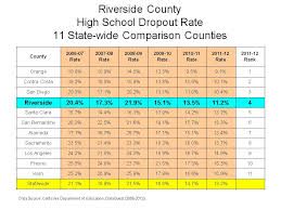 High School Graduation Year Chart Riverside Countys Graduation Rate Jumps Drop Out Rate