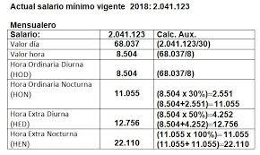 Pago De Horas Extras En Paraguay Jornada De Trabajo