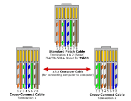 cat 5 e wiring diagram cat wiring diagrams cat5e crossover cable