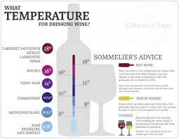 Best Temperature For Drinking Wine Note The Chart Is In