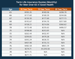 20 Year Term Life Insurance Quotes