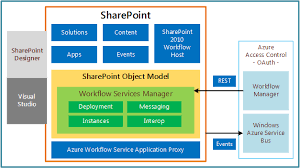 Office 365 Sharepoint Designer New What's New In Workflows For SharePoint Microsoft Docs
